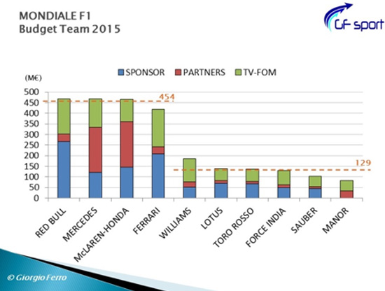 Mondiale-F1-Budget-Team-2015
