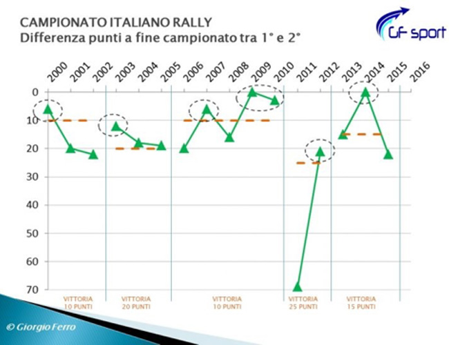 camp_italiano_relly_diff_punti
