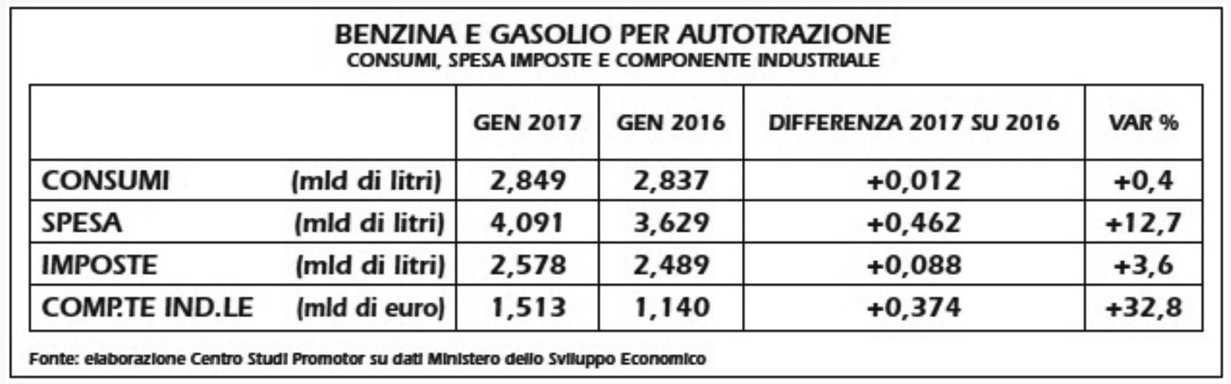 17 Carburanti auto aumento genn 17