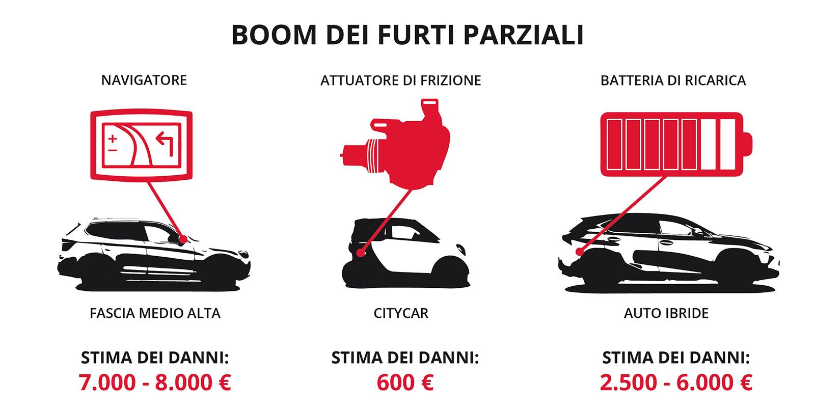 Boom-dei-furti-parziali