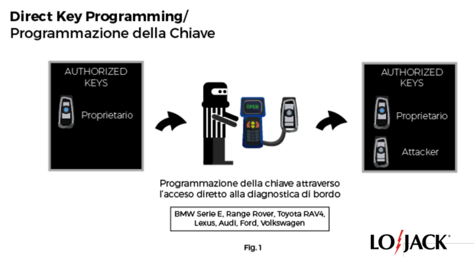 Programma-key
