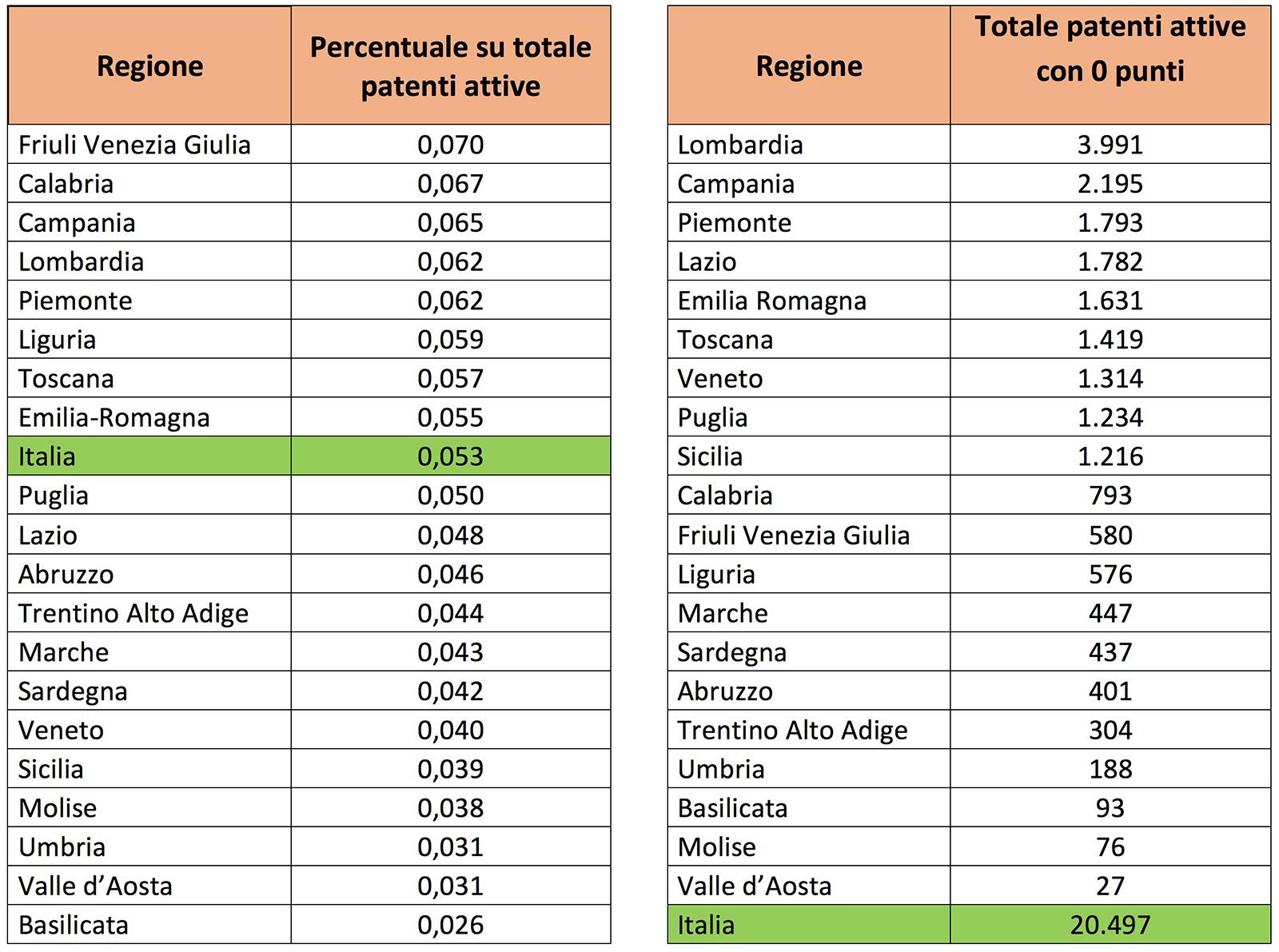 Quanti sono gli automobilisti italiani che hanno esaurito for Quanti sono i deputati italiani