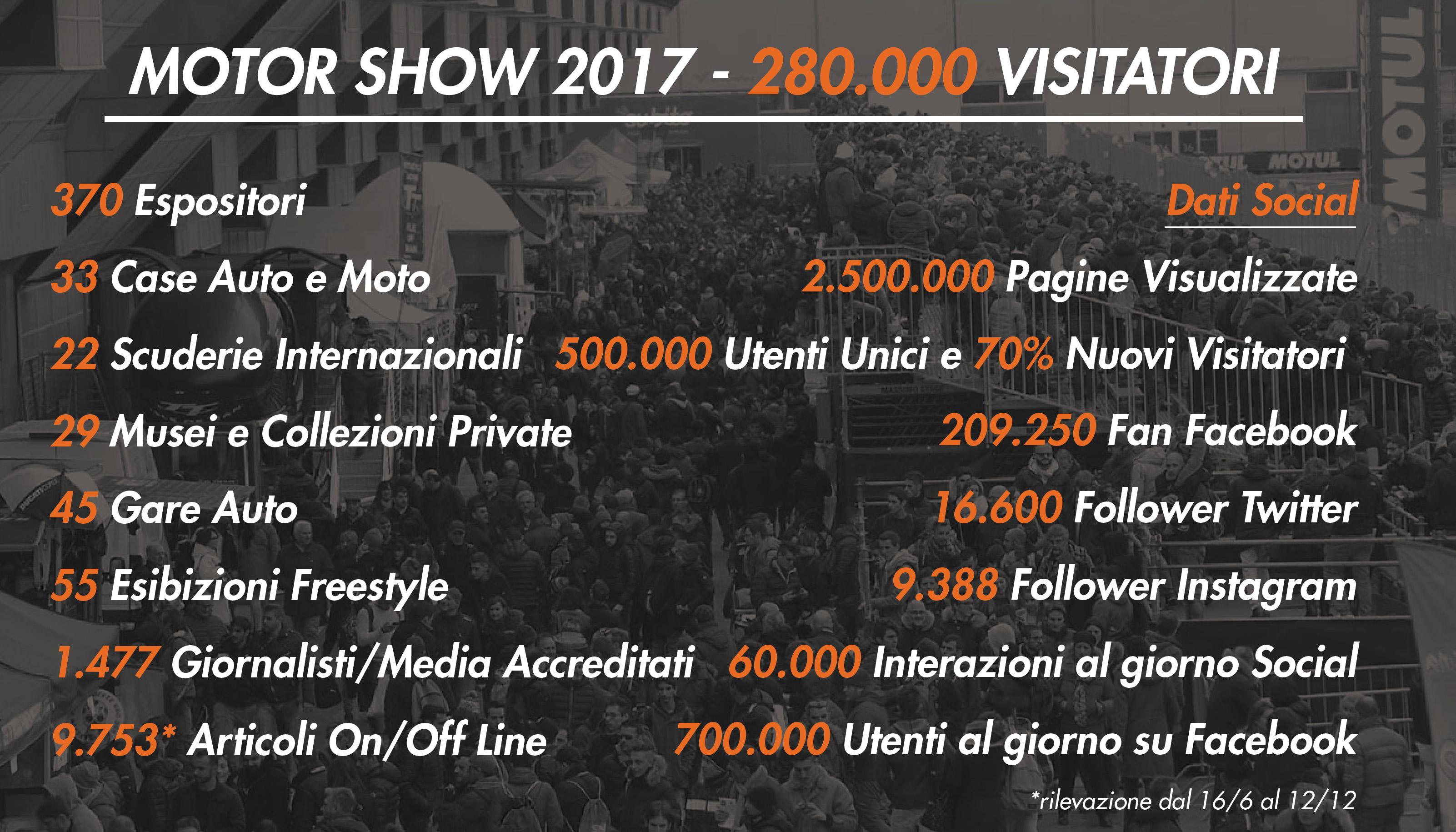 motorshow-visitatori-2017