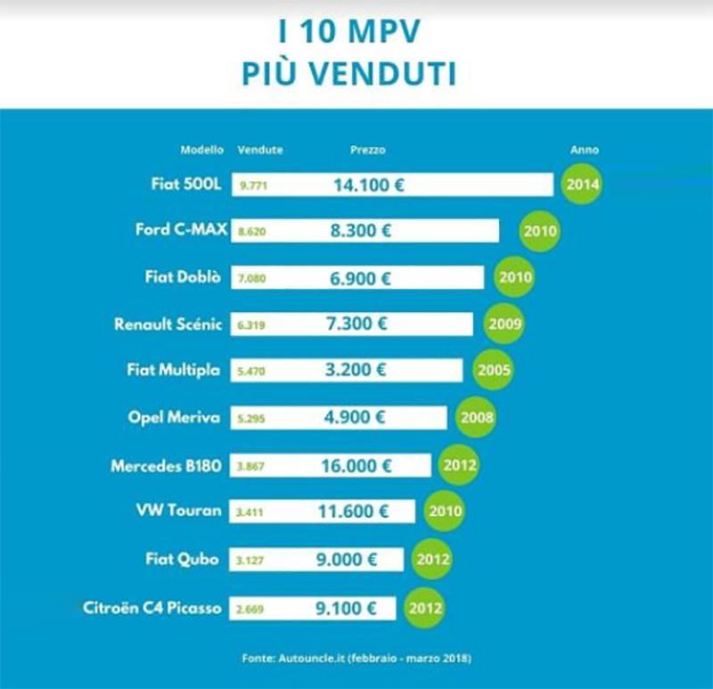 MPV più venduti copia