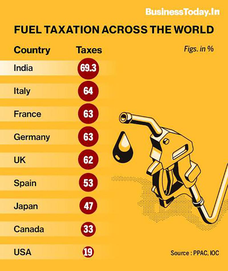 fueltax